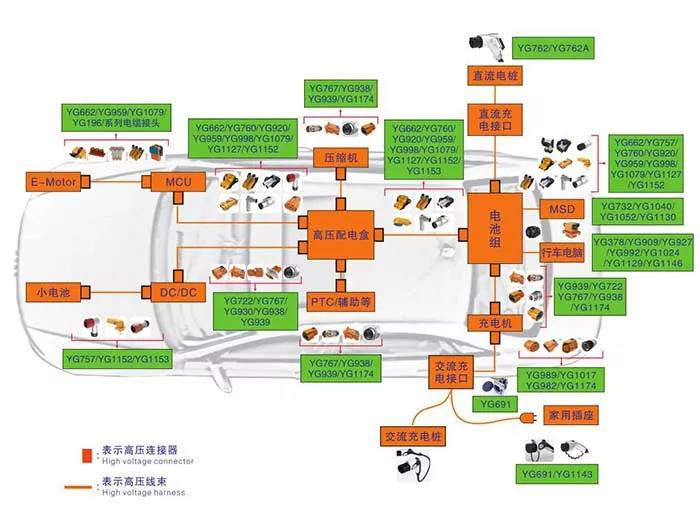 新能源汽车高压连接器技术、设计及趋势