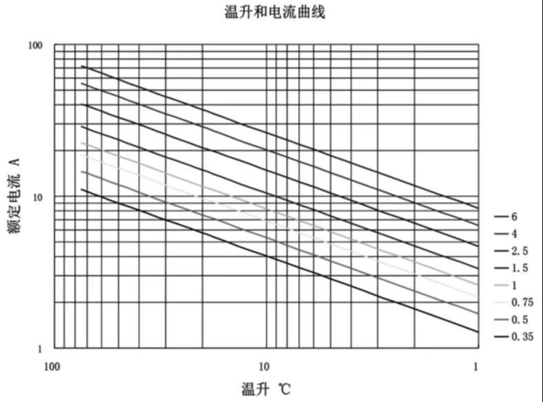 浅析汽车线束设计对汽车安全性的影响