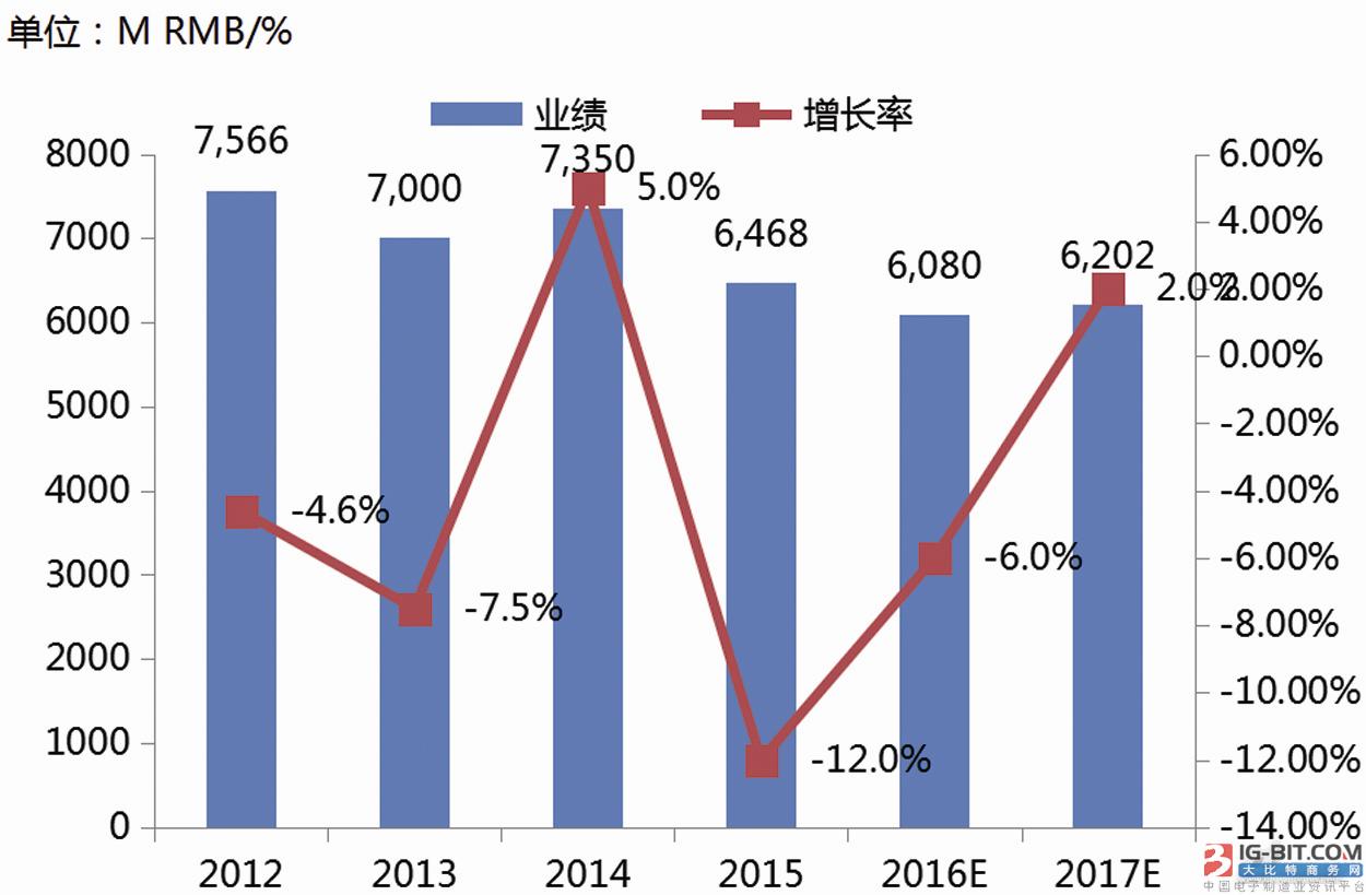 伺服市场分析报告