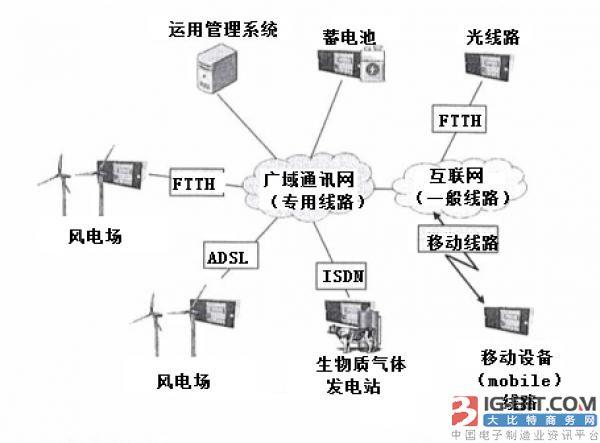 构建可再生能源电源的广域运用系统及其评价