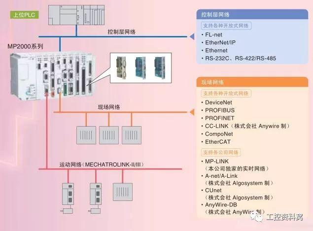如何实现伺服电机上位控制?