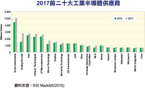 2017工业半导体厂商排行出炉,德州仪器/ADI/英特尔/英飞凌/意法半导体名列前茅