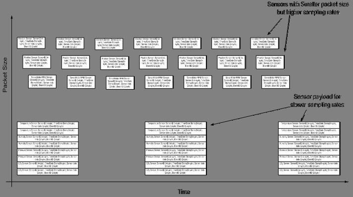未来物联网系统中的无故障数据存储