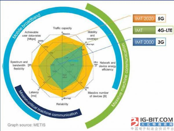 5G通信RF CMOS的磁性纳米铁氧体材料研究
