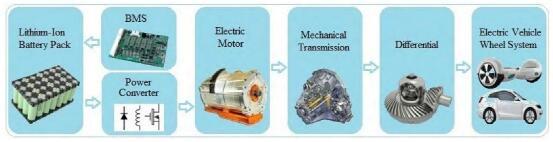 电动汽车应用中锂离子电池的最新技术和能源管理系统:问题和建议
