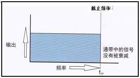 基于软铁氧体磁芯构建低通滤波器是实现电磁兼容的重要举措