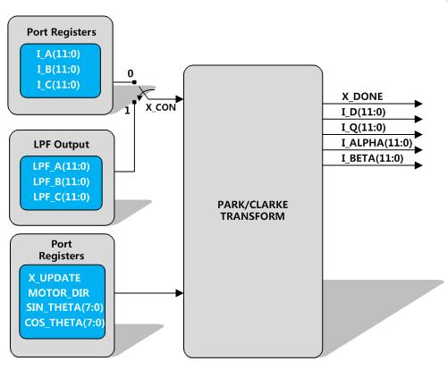 东软载波微电子芯片在电动工具领域的应用