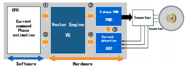 基于东芝核心器件的电动工具解决方案推荐
