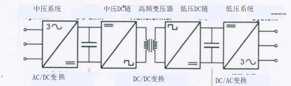 变压器匝数比的变化对双有源桥式变换器性能的影响
