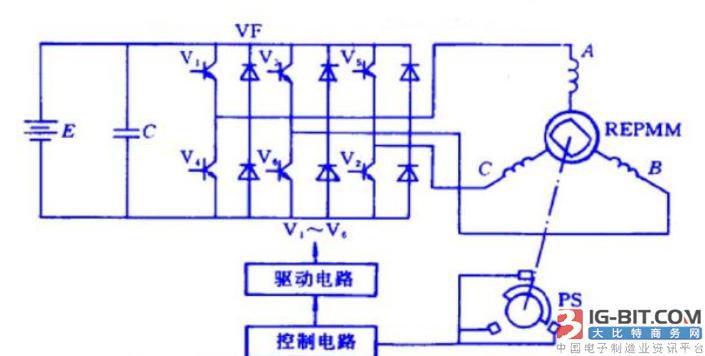 直流电机和交流电机有什么不同的地方?