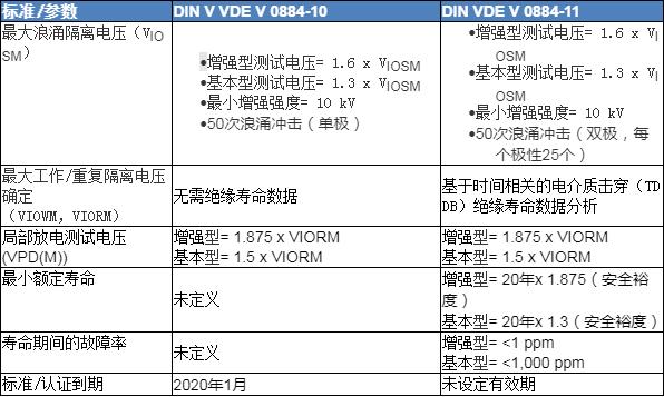 DIN VDE V 0884-11:2017-01对数字隔离器认证的意义