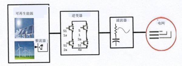 可再生能源应用中9电平电压源逆变器的滤波器设计
