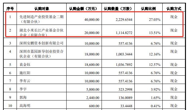 顺络电子拟定增募资不超14.8亿元,引入产业基金、小米长江等战投