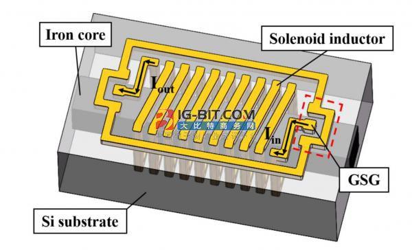 针对功率MEMS器件而设计的高电感密度3D MEMS片内螺线管电感器