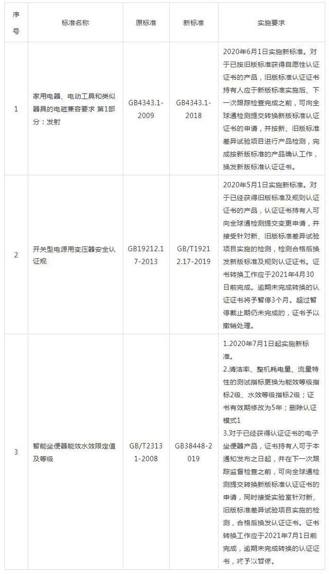 认证更新|电磁兼容与电源变压器安规认证新标准