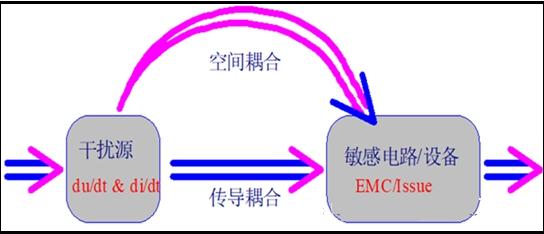 连接器电磁兼容性参数的确定与测试是系统质量提高的举措