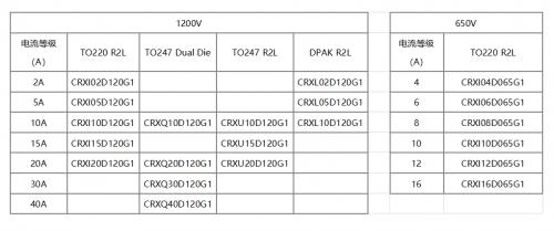 华润微电子,你值得信赖的国内领先的SiC功率半导体生产与供应商