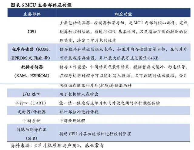 新三板半导体之MCU:国产替代进程开启竞逐500亿市场