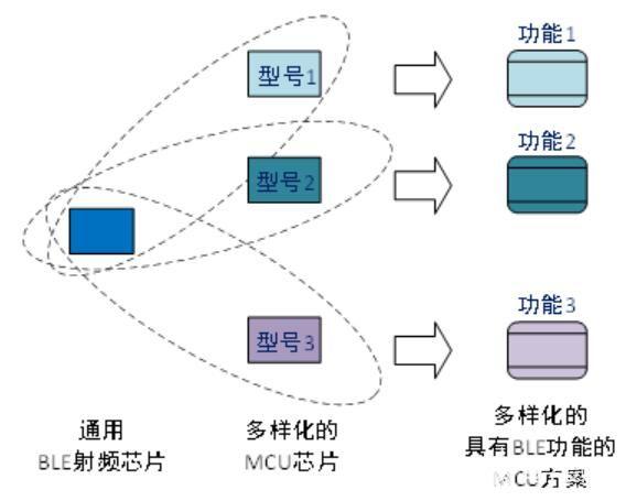 通用BLE射频芯片实现的无线功能是什么