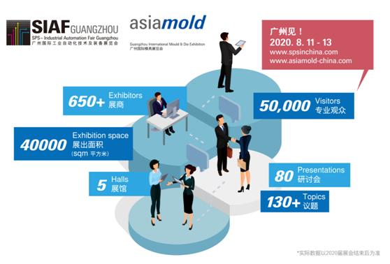 法兰克福展览集团重启自1月暂缓的广州地区展览会,SIAF与Asiamold将率先于8月11至13日盛大揭