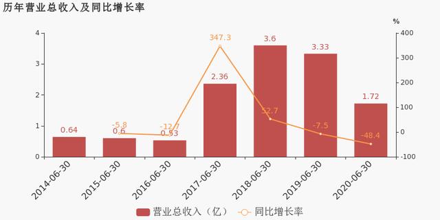 田中精机:2020上半年归母净利润1712万元,同比扭亏为盈