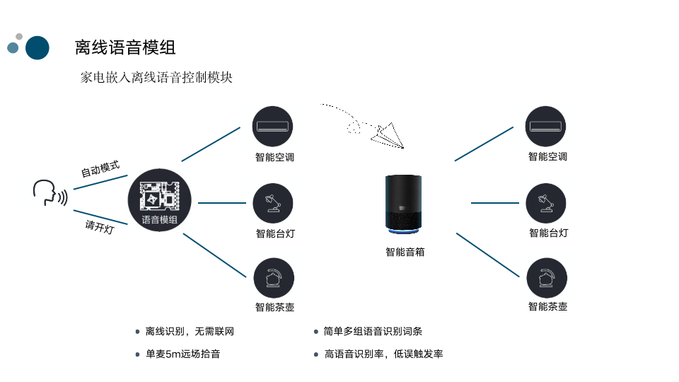 晶讯IOT赋能照明互联互通
