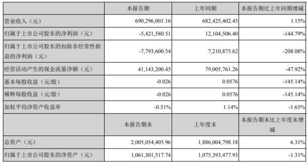铭普光磁2020年上半年亏损542.16万由盈转亏