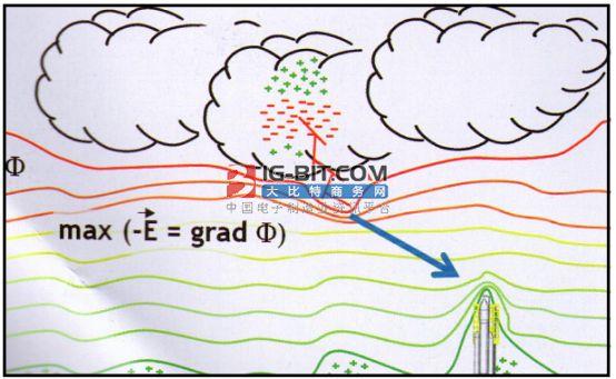 应用仿真是实现电磁兼容过程的驱动与消除断路器缺陷的保障
