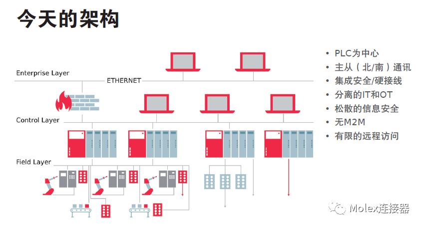 Molex莫仕工业自动化解决方案, 通向工业4.0的道路