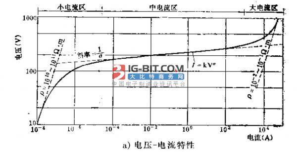 氧化锌压敏电阻伏安特性的劣化机理