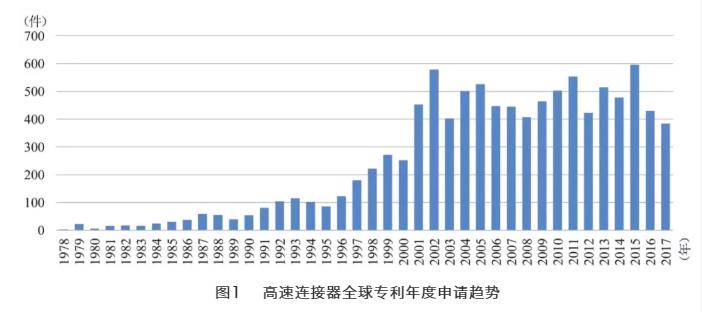 高速连接器全球专利布局特点