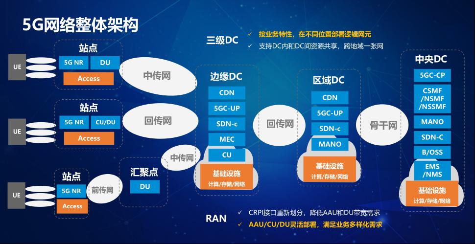 中兴5G电源解决方案助建5G网络
