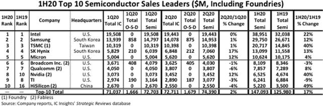 52亿美元!海思进入2020年上半年全球TOP10半导体厂商榜单