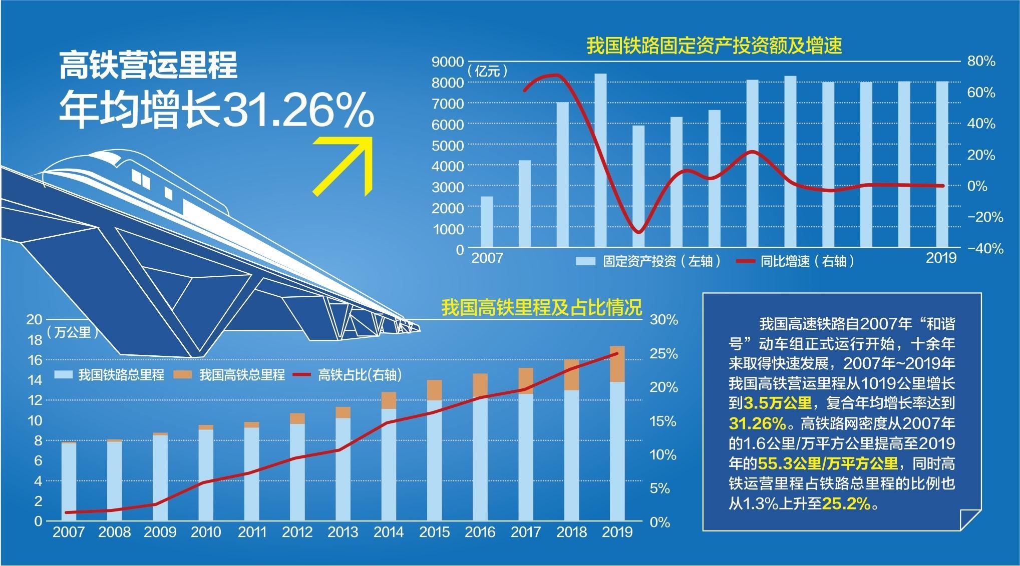到2035年 50萬人口以上城市高鐵通達