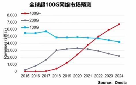 400G时代开启 G.654.E将成新周期光纤主流