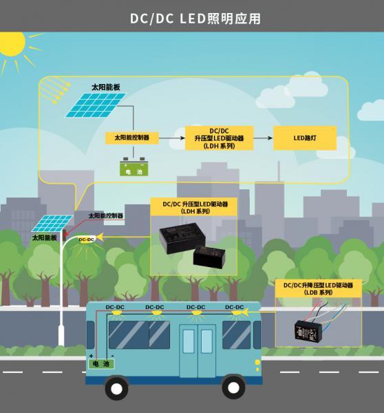 乐兹科技推出LDH-25/65系列 25/65W DC/DC LED驱动器电源