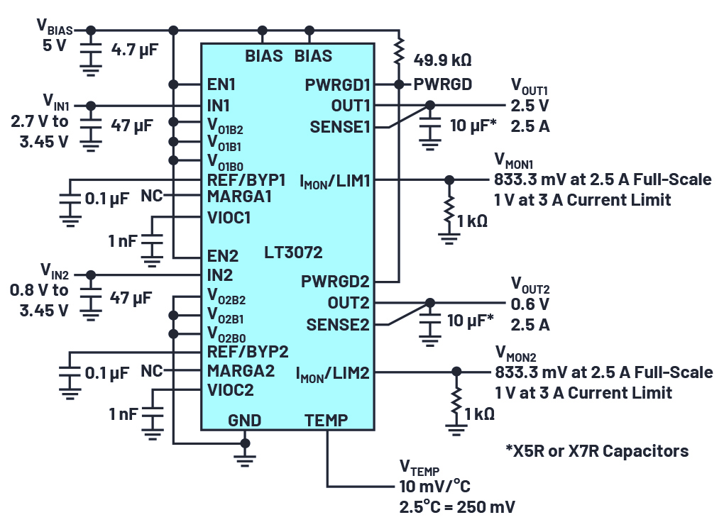用于数字IC电源的双通道线性稳压器可实现即时输出调整和动态裕量优化