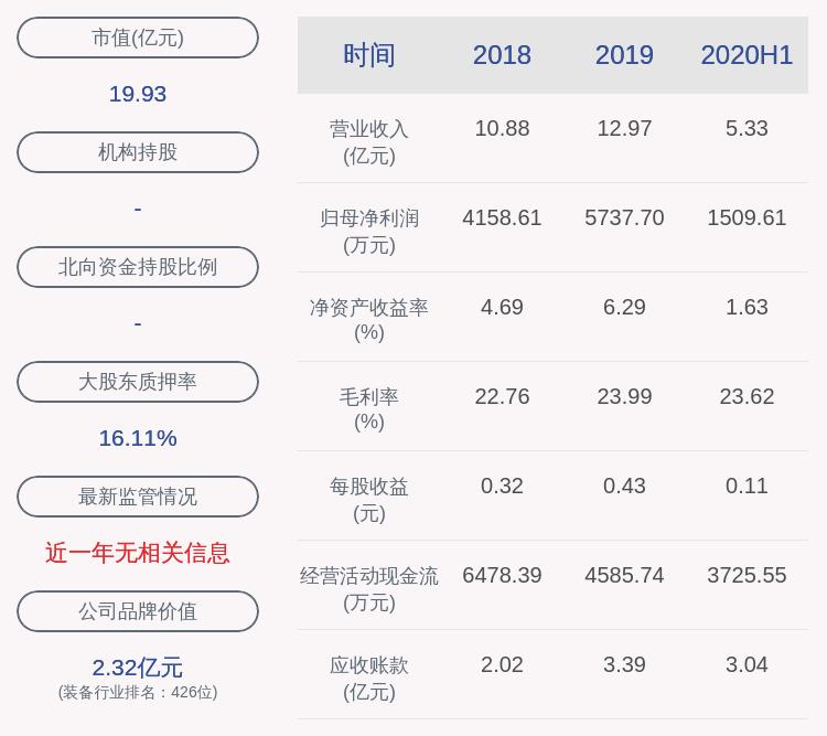 伊戈尔:上半年净利润约1510万元,同比下降19.53%
