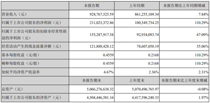 雅克科技积极开发台积电/中芯国际等客户 上半年净利同比增长110.29%