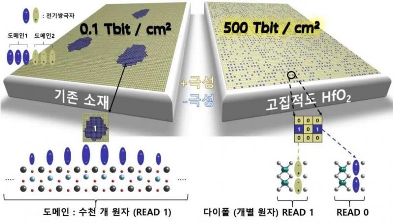 研究小组发现可将存储芯片容量提升1000倍的方法,可将线幅缩小至0.5纳米工艺?