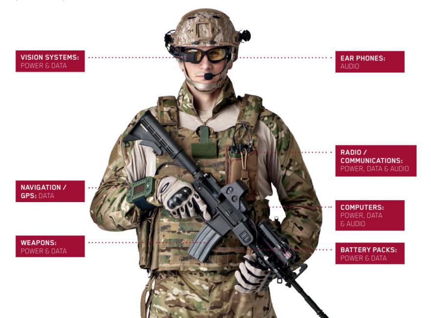 士兵可穿戴产品要求连接器小型化