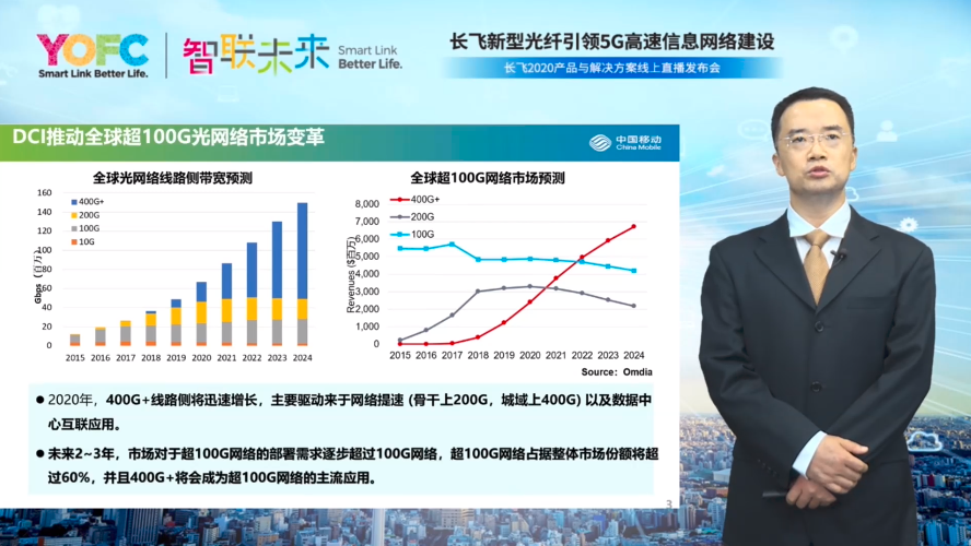 中国移动李允博:G.654.E光纤是200G、400G及未来Tbit/s超高速传输技术的首选光纤