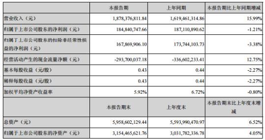 航天电器2020年上半年净利1.85亿下滑1.21% 特种化工材料供货价格上涨