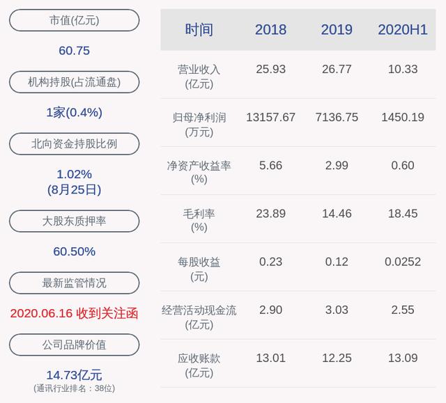 下滑!金信诺:2020年半年度净利润约1450万元,同比下降52.51%