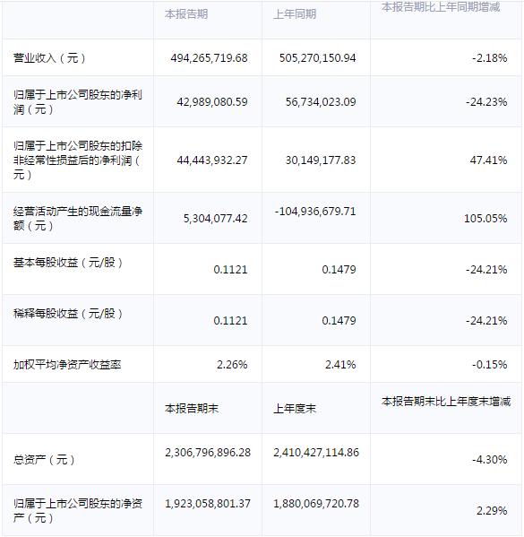 永贵电器:上半年净利降24.23%至4298.91万元