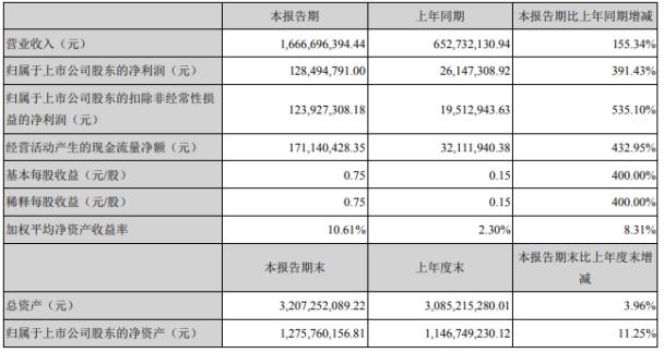 意华股份2020年上半年净利1.28亿增长391.43% 营业收入增加