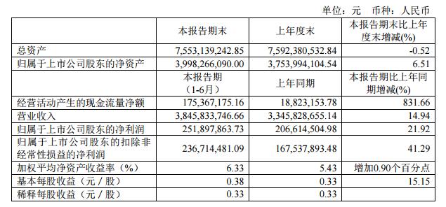 上半年博威合金净利润同比增21.92%