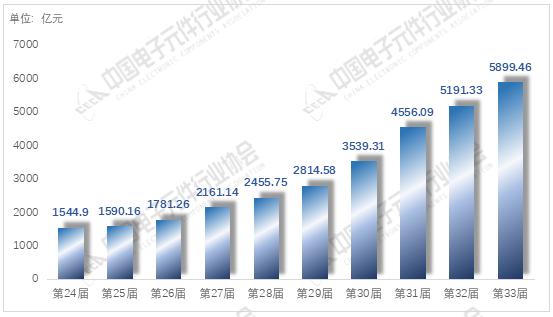"""中国电子元件行业协会发布""""2020年(第33届)中国电子元件百强企业"""""""