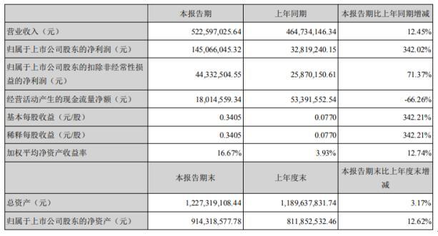 可立克2020年上半年净利1.45亿增长342.02% 整体销售收入有所增长