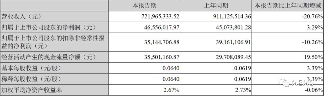 2020年上半年,苏州固锝共实现营业收入72,196.53万元
